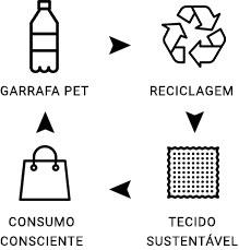 Ciclo reciclagem